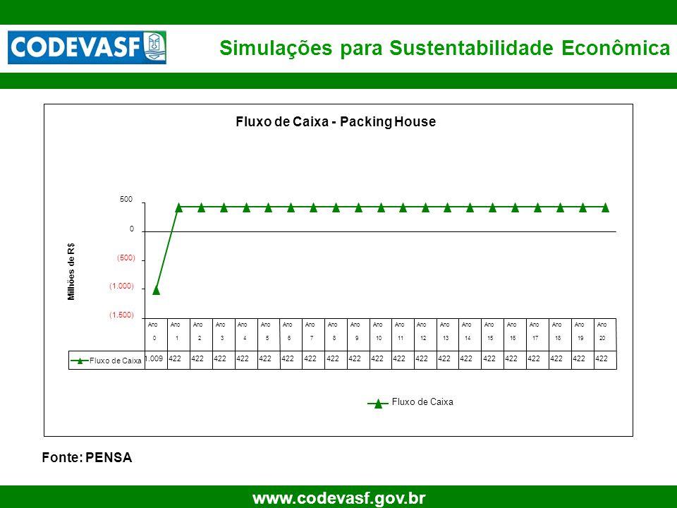 16 www.codevasf.gov.br Simulações para Sustentabilidade Econômica Fonte: PENSA Fluxo de Caixa - Packing House (1.500) (1.000) (500) 0 500 Milhões de R