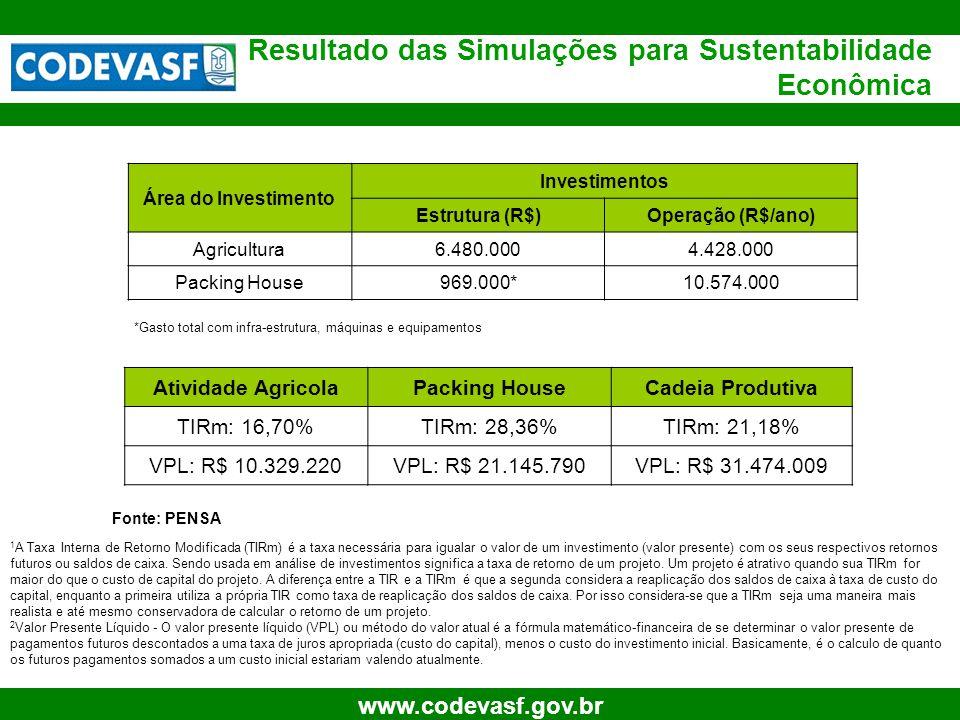 19 www.codevasf.gov.br Resultado das Simulações para Sustentabilidade Econômica Fonte: PENSA Atividade AgricolaPacking HouseCadeia Produtiva TIRm: 16,