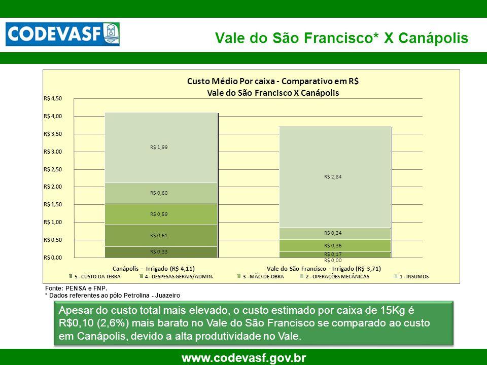 21 www.codevasf.gov.br Vale do São Francisco* X Canápolis Fonte: PENSA e FNP. * Dados referentes ao pólo Petrolina - Juazeiro Apesar do custo total ma