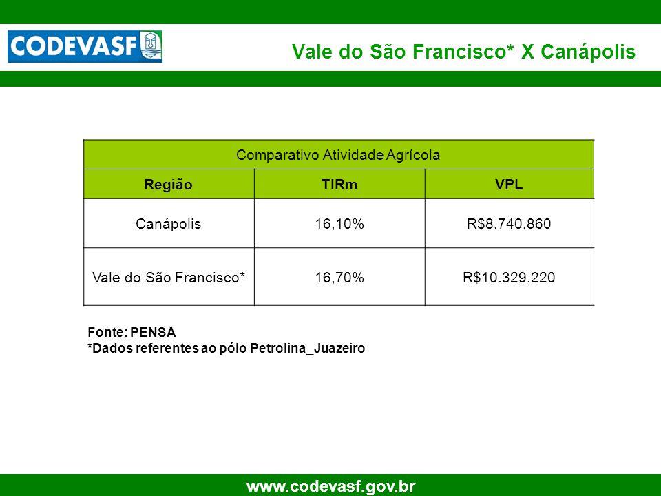 22 www.codevasf.gov.br Vale do São Francisco* X Canápolis Fonte: PENSA *Dados referentes ao pólo Petrolina_Juazeiro Comparativo Atividade Agrícola Reg