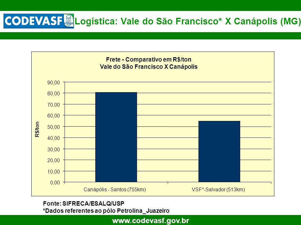 23 www.codevasf.gov.br Logística: Vale do São Francisco* X Canápolis (MG) Fonte: SIFRECA/ESALQ/USP *Dados referentes ao pólo Petrolina_Juazeiro Frete