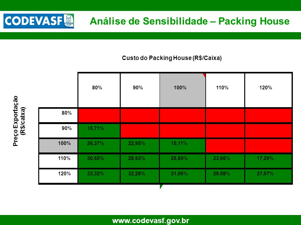 28 www.codevasf.gov.br Análise de Sensibilidade – Packing House 80%90%100%110%120% 80%#NÚM!#DIV/0!#NÚM! 90%15,71%#DIV/0!#NÚM! 100%26,37%22,95%15,11%#N
