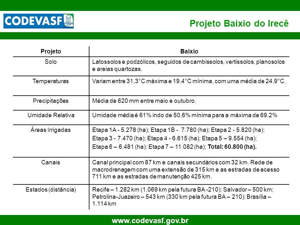 36 www.codevasf.gov.br Projeto Baixio do Irecê ProjetoBaixio SoloLatossolos e podzólicos, seguidos de cambissolos, vertissolos, planosolos e areias qu