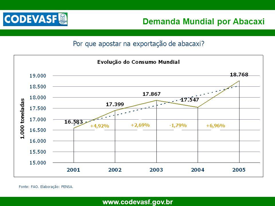 5 www.codevasf.gov.br Demanda Mundial por Abacaxi +4,92% +2,69% -1,79% +6,96% Fonte: FAO. Elaboração: PENSA. Por que apostar na exportação de abacaxi?