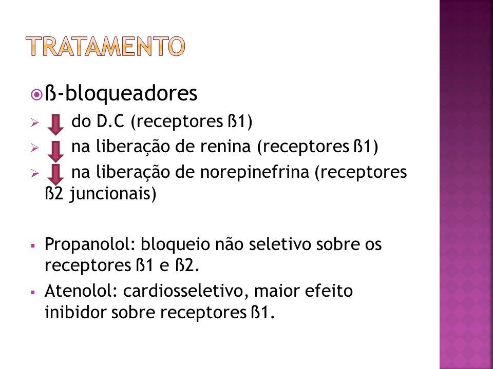 ß-bloqueadores do D.C (receptores ß1) na liberação de renina (receptores ß1) na liberação de norepinefrina (receptores ß2 juncionais) Propanolol: bloq