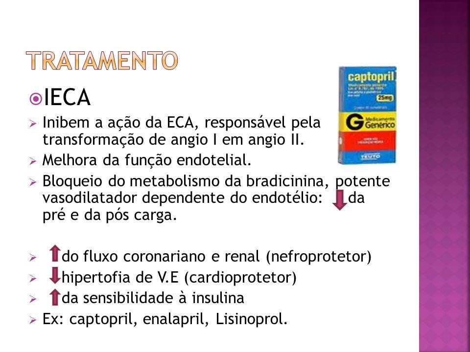 IECA Inibem a ação da ECA, responsável pela transformação de angio I em angio II. Melhora da função endotelial. Bloqueio do metabolismo da bradicinina