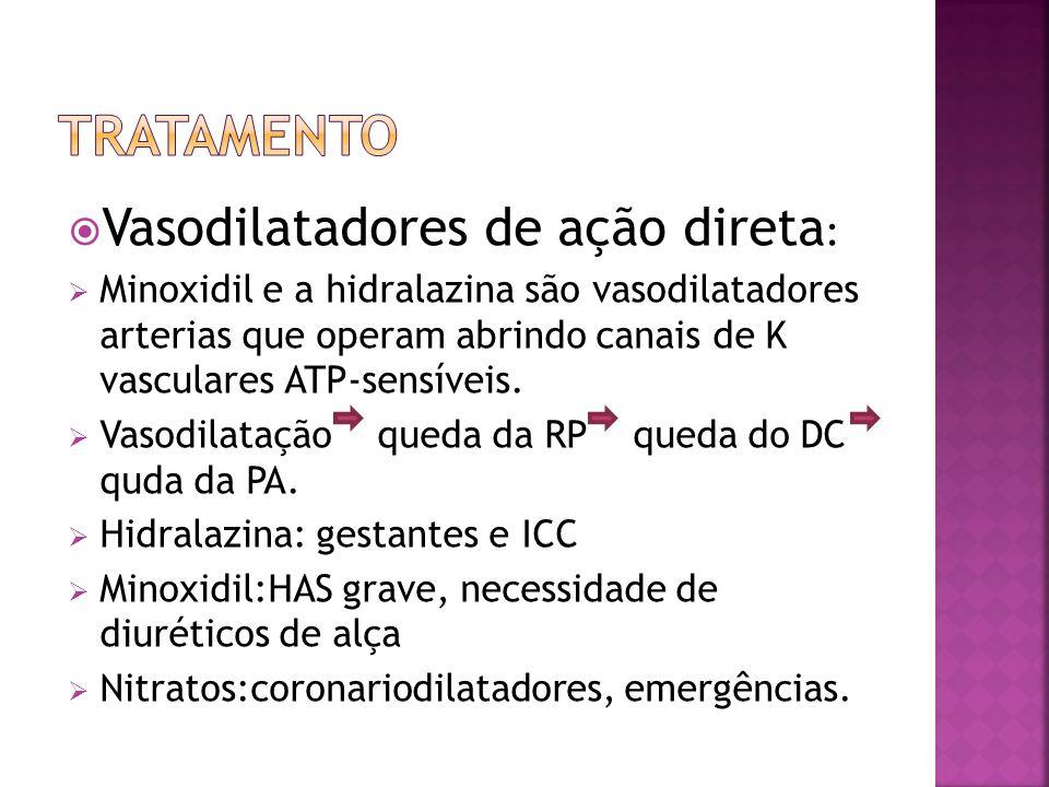 Vasodilatadores de ação direta : Minoxidil e a hidralazina são vasodilatadores arterias que operam abrindo canais de K vasculares ATP-sensíveis. Vasod