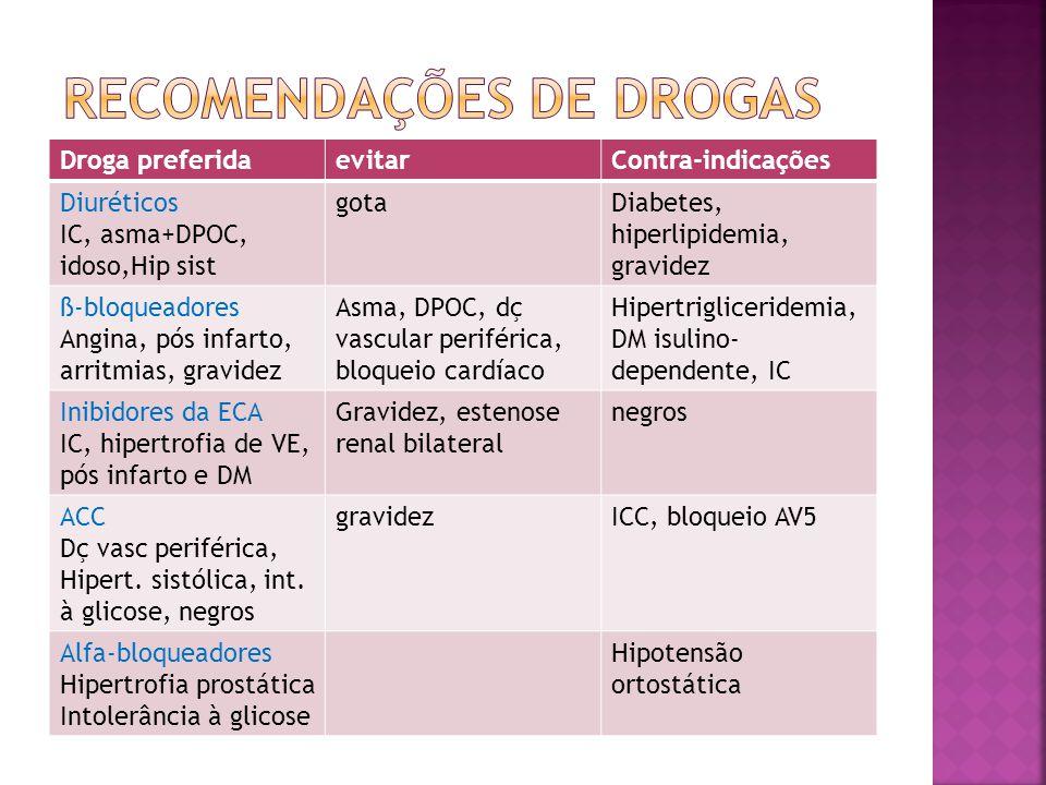 Droga preferidaevitarContra-indicações Diuréticos IC, asma+DPOC, idoso,Hip sist gotaDiabetes, hiperlipidemia, gravidez ß-bloqueadores Angina, pós infa