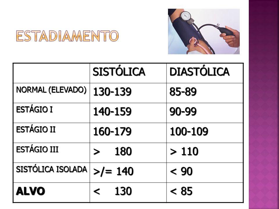 SISTÓLICADIASTÓLICA NORMAL (ELEVADO) 130-13985-89 ESTÁGIO I 140-15990-99 ESTÁGIO II 160-179100-109 ESTÁGIO III > 180 > 110 SISTÓLICA ISOLADA >/= 140 <