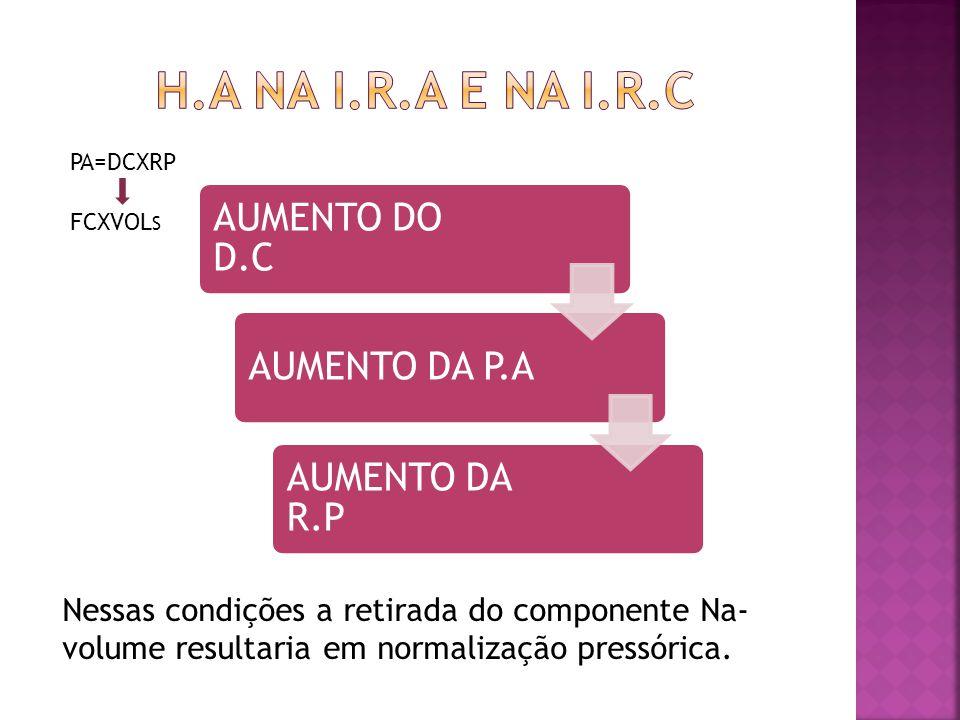 AUMENTO DO D.C AUMENTO DA P.A AUMENTO DA R.P Nessas condições a retirada do componente Na- volume resultaria em normalização pressórica. PA=DCXRP FCXV
