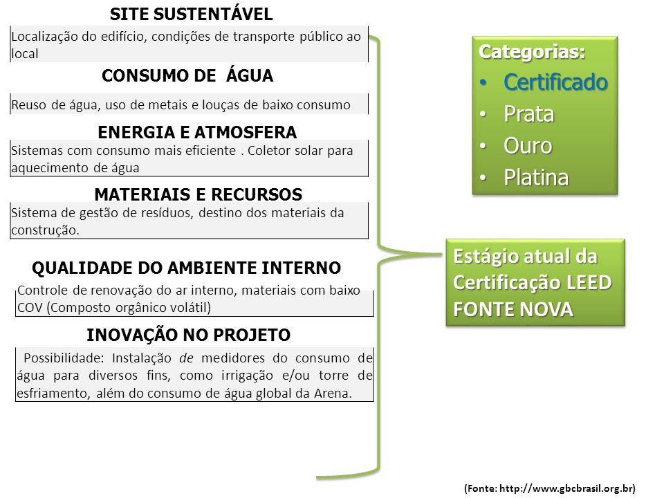 SITE SUSTENTÁVEL CONSUMO DE ÁGUA ENERGIA E ATMOSFERA MATERIAIS E RECURSOS QUALIDADE DO AMBIENTE INTERNO INOVAÇÃO NO PROJETO Estágio atual da Certifica
