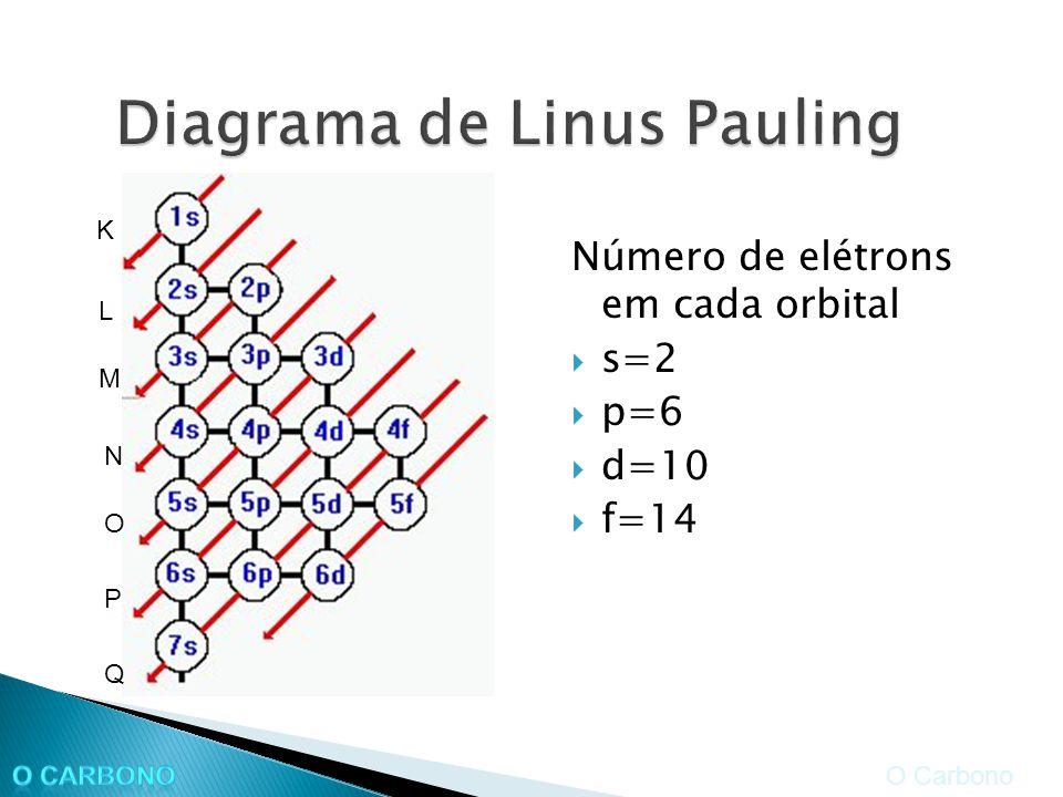 Número de elétrons em cada orbital s=2 p=6 d=10 f=14 O Carbono K L M N O P Q