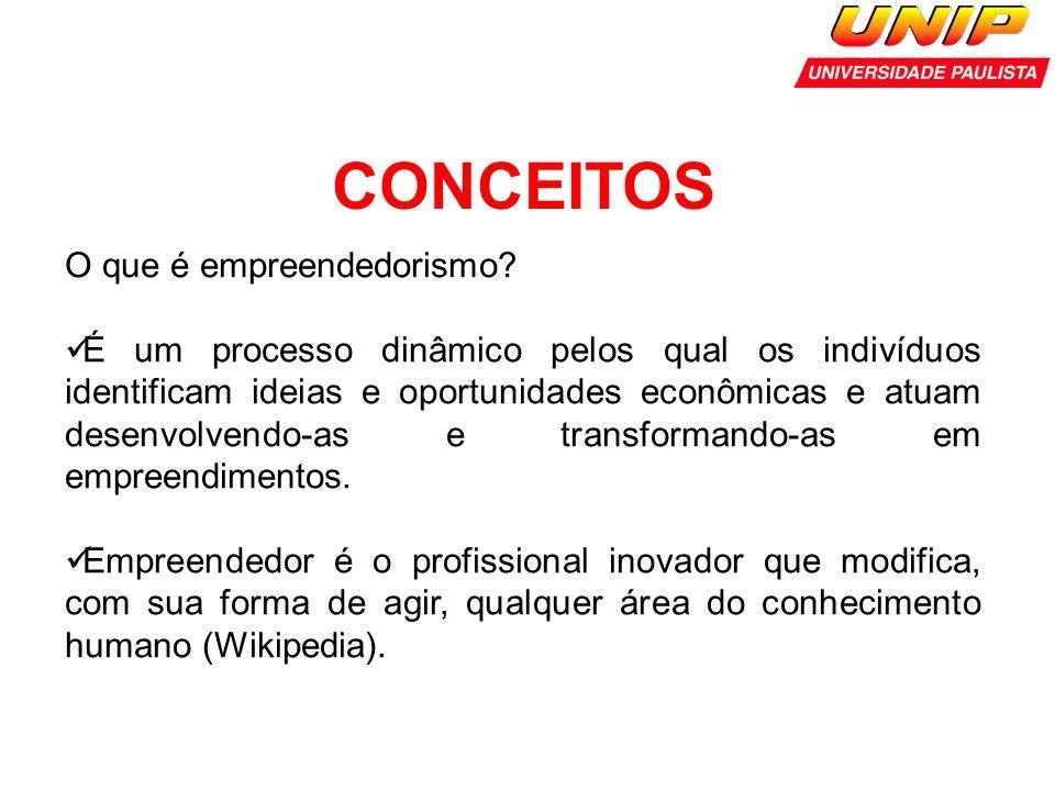 CONCEITOS O que é empreendedorismo? É um processo dinâmico pelos qual os indivíduos identificam ideias e oportunidades econômicas e atuam desenvolvend