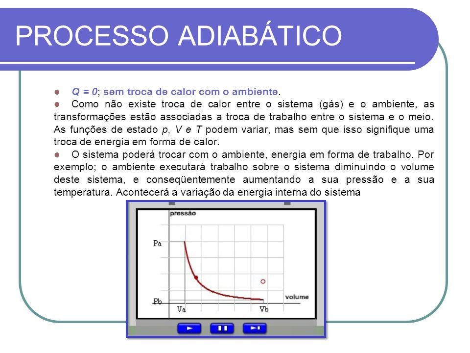 PROCESSO ADIABÁTICO Q = 0; sem troca de calor com o ambiente. Como não existe troca de calor entre o sistema (gás) e o ambiente, as transformações est