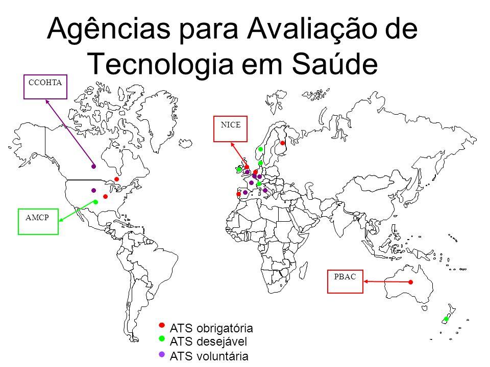 Agências para Avaliação de Tecnologia em Saúde ATS obrigatória ATS voluntária ATS desejável PBAC NICE AMCP CCOHTA