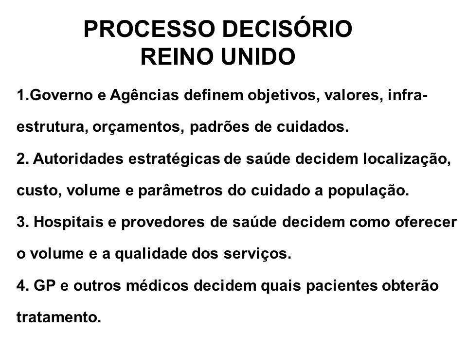 PROCESSO DECISÓRIO REINO UNIDO 1.Governo e Agências definem objetivos, valores, infra- estrutura, orçamentos, padrões de cuidados. 2. Autoridades estr