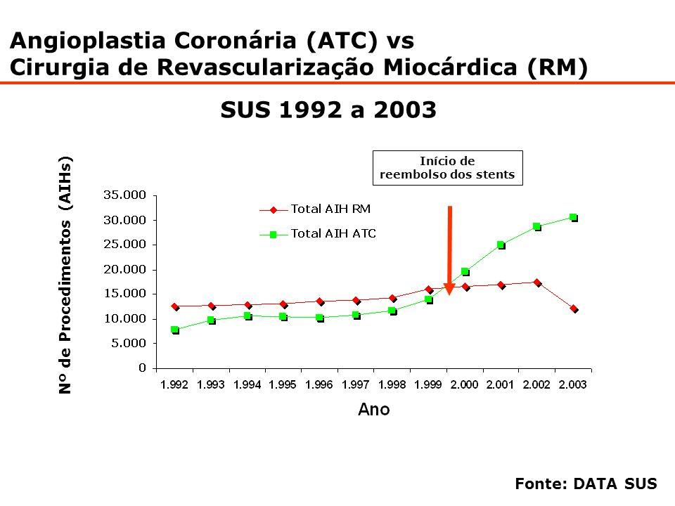 Angioplastia Coronária (ATC) vs Cirurgia de Revascularização Miocárdica (RM) SUS 1992 a 2003 Nº de Procedimentos (AIHs) Fonte: DATA SUS Início de reem