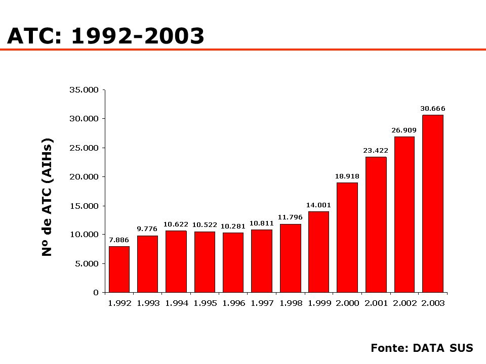 ATC: 1992-2003 Nº de ATC (AIHs) Fonte: DATA SUS