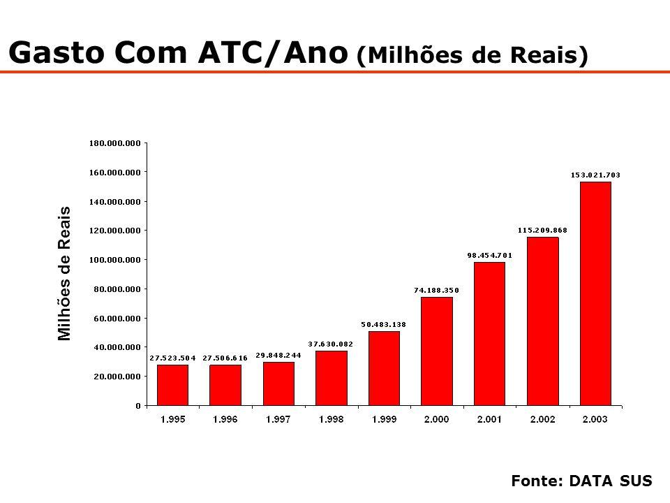 Gasto Com ATC/Ano (Milhões de Reais) Milhões de Reais Fonte: DATA SUS