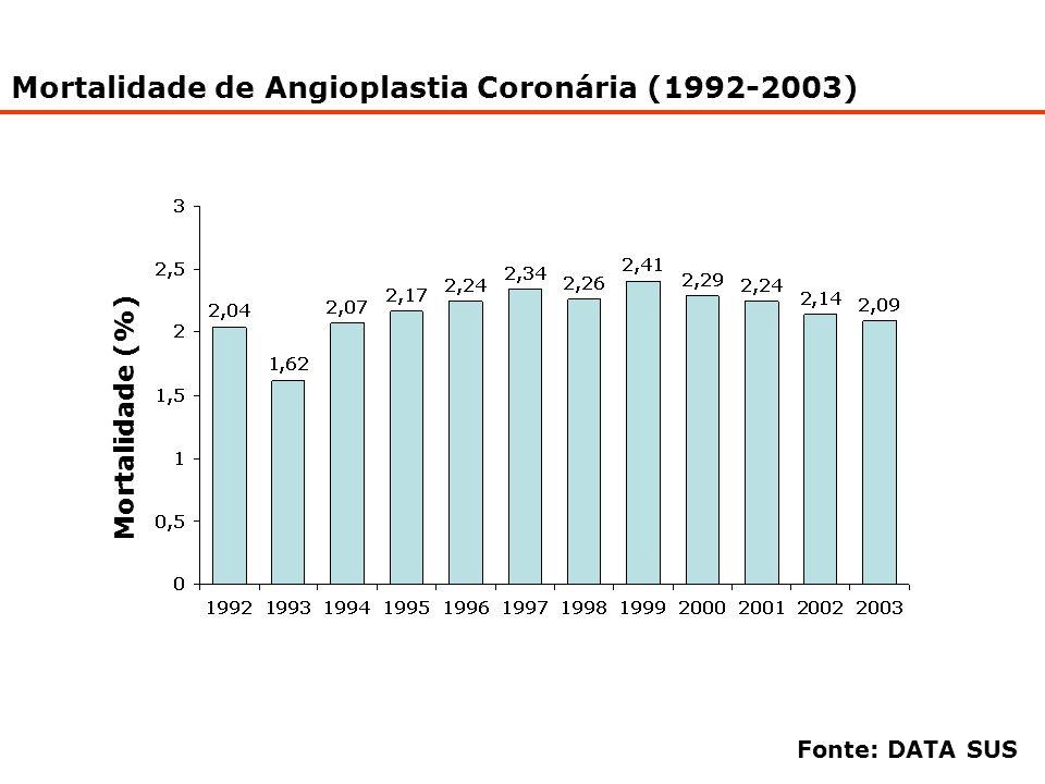 Mortalidade de Angioplastia Coronária (1992-2003) Mortalidade (%) Fonte: DATA SUS