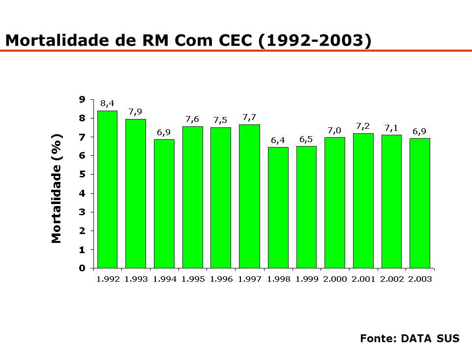 Mortalidade de RM Com CEC (1992-2003) Mortalidade (%) Fonte: DATA SUS