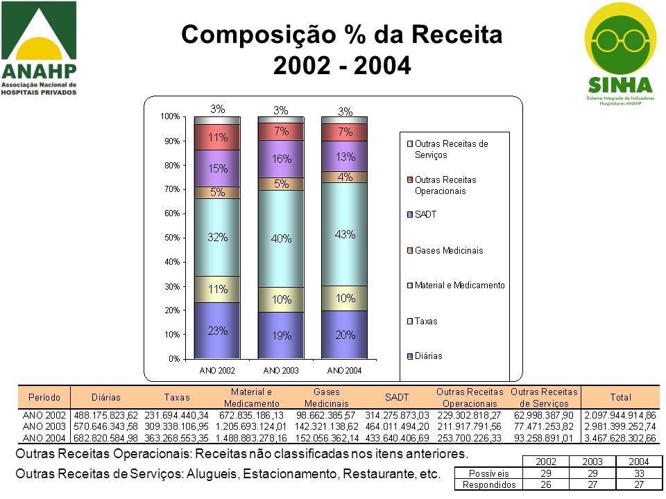 Composição % da Receita 2002 - 2004 Outras Receitas Operacionais: Receitas não classificadas nos itens anteriores. Outras Receitas de Serviços: Alugue