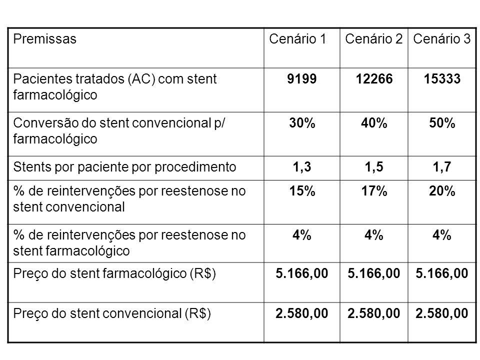 PremissasCenário 1Cenário 2Cenário 3 Pacientes tratados (AC) com stent farmacológico 91991226615333 Conversão do stent convencional p/ farmacológico 3