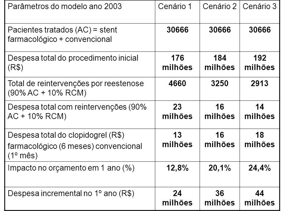 Parâmetros do modelo ano 2003Cenário 1Cenário 2Cenário 3 Pacientes tratados (AC) = stent farmacológico + convencional 30666 Despesa total do procedime