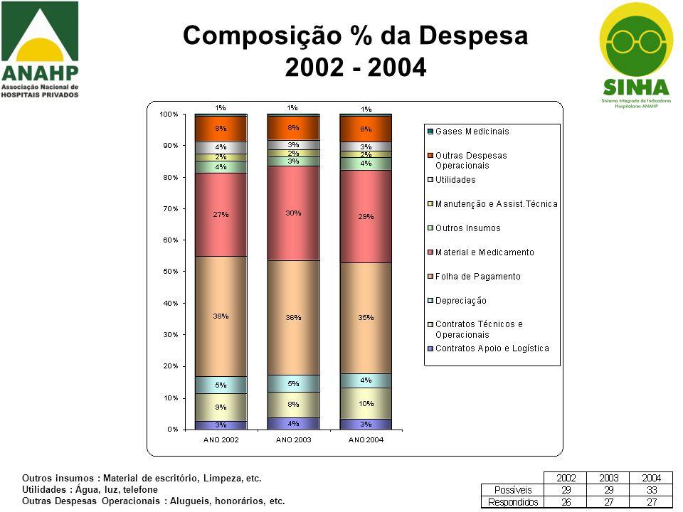Composição % da Despesa 2002 - 2004 Outros insumos : Material de escritório, Limpeza, etc. Utilidades : Água, luz, telefone Outras Despesas Operaciona