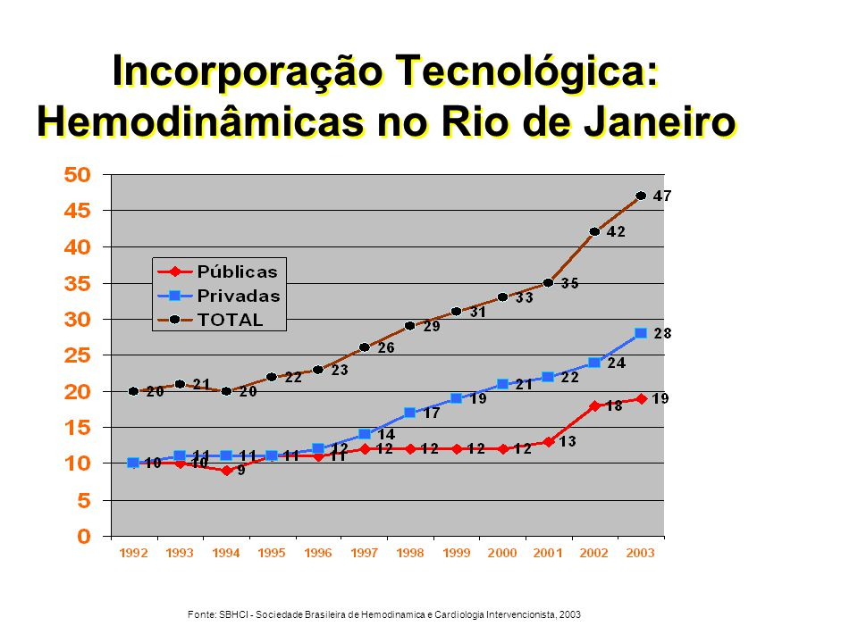 Incorporação Tecnológica: Hemodinâmicas no Rio de Janeiro Fonte: SBHCI - Sociedade Brasileira de Hemodinamica e Cardiologia Intervencionista, 2003