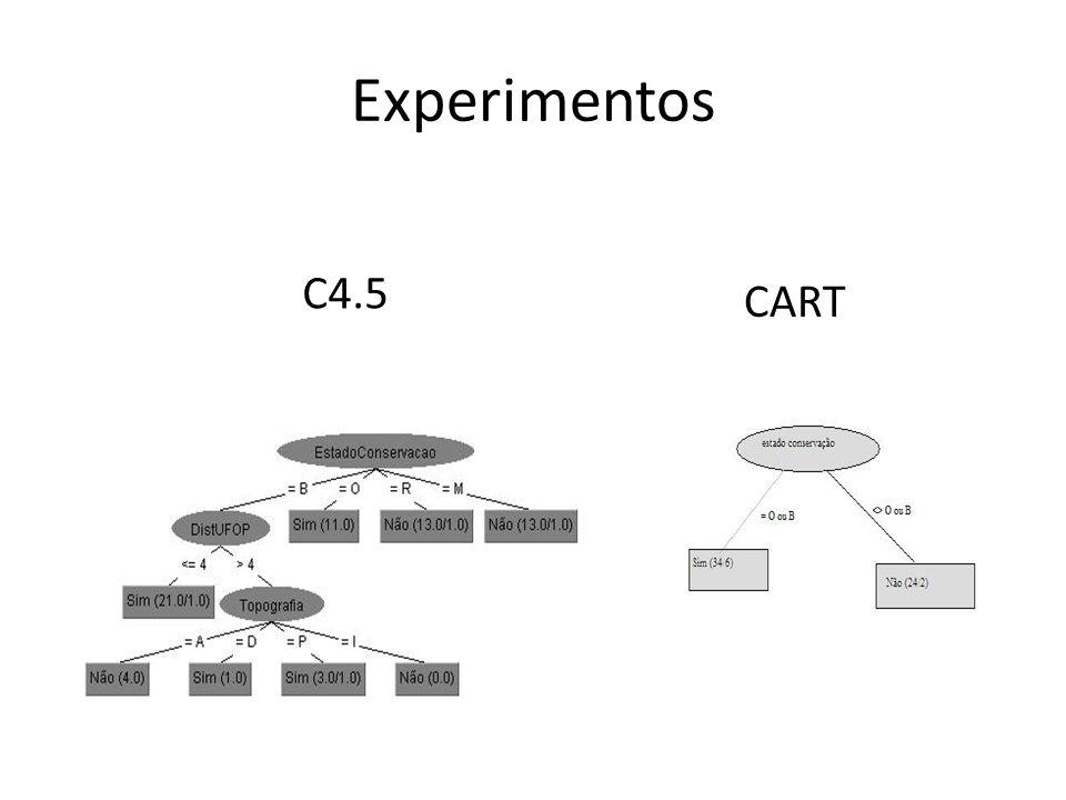 Experimentos C4.5 CART