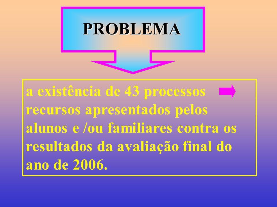 PROBLEMA a existência de 43 processos recursos apresentados pelos alunos e /ou familiares contra os resultados da avaliação final do ano de 2006.