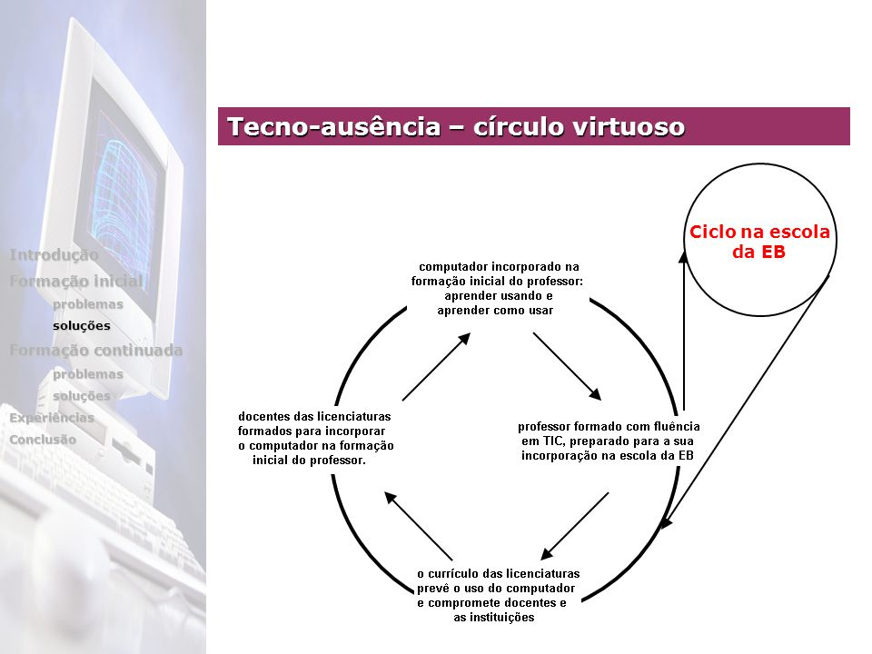 Ciclo na escola da EB Tecno-ausência – círculo virtuoso Introdução Formação inicial problemassoluções Formação continuada problemassoluçõesExperiênciasConclusão