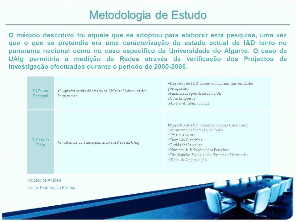 Metodologia de Estudo I&D em Portugal Enquadramento do estado da I&D nas Universidades Portuguesas Projectos de I&D desenvolvidos nas universidades portuguesas: Financiados pelo Estado ou UE Com Empresas Ao Nível Internacional O Caso da UAlg Evidências do Funcionamento em Rede na UAlg Projectos de I&D desenvolvidos na UAlg como instrumento de medição de Redes: o Financiamento o Domínio Científico o Entidades Parceiras o Número de Relações com Parceiros o Distribuição Espacial das Parcerias Efectuadas o Tipos de Organização Modelo de Análise Fonte: Elaboração Própria O método descritivo foi aquele que se adoptou para elaborar esta pesquisa, uma vez que o que se pretendia era uma caracterização do estado actual da I&D tanto no panorama nacional como no caso específico da Universidade do Algarve.