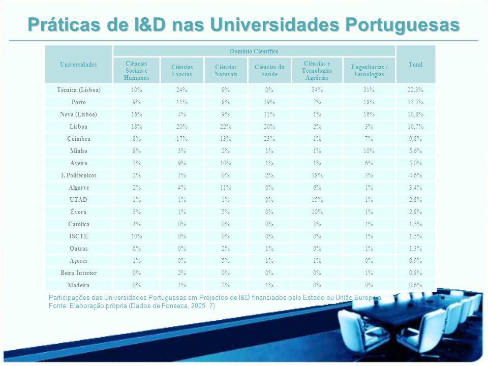 Práticas de I&D nas Universidades Portuguesas Universidades Domínio Científico Total Ciências Sociais e Humanas Ciências Exactas Ciências Naturais Ciê