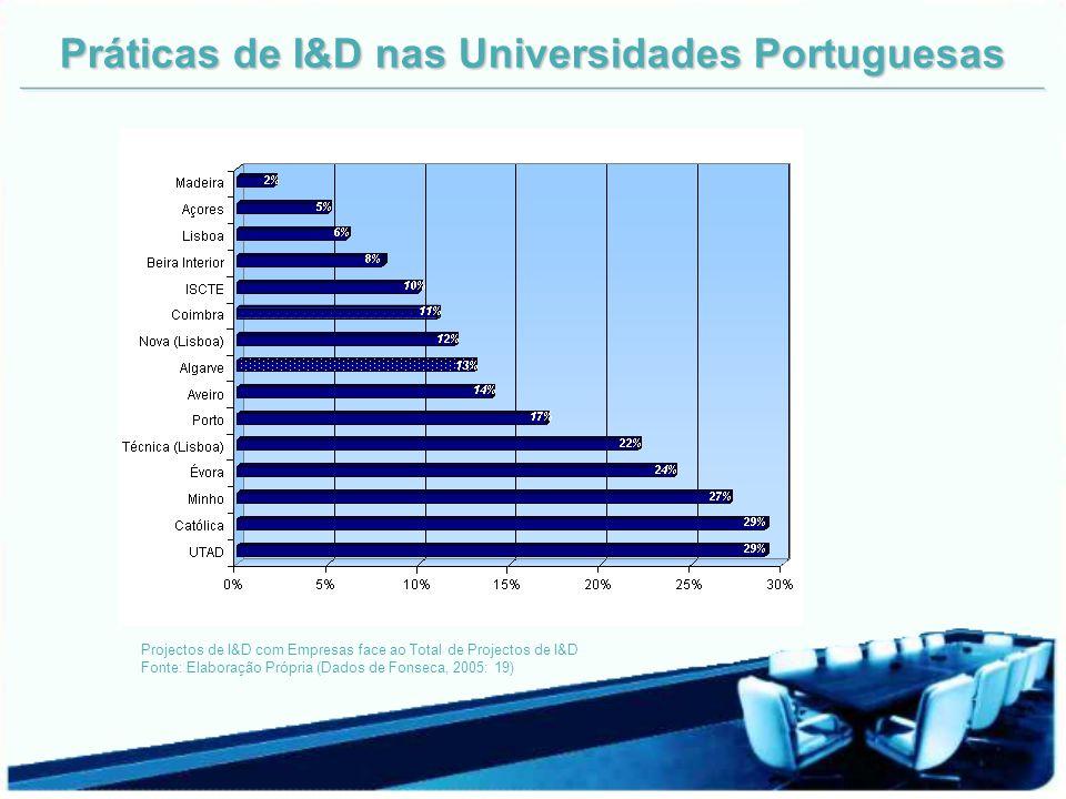Práticas de I&D nas Universidades Portuguesas Projectos de I&D com Empresas face ao Total de Projectos de I&D Fonte: Elaboração Própria (Dados de Fons