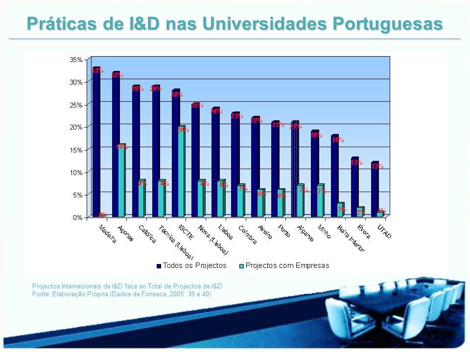 Práticas de I&D nas Universidades Portuguesas Projectos Internacionais de I&D face ao Total de Projectos de I&D Fonte: Elaboração Própria (Dados de Fonseca, 2005: 39 e 40)