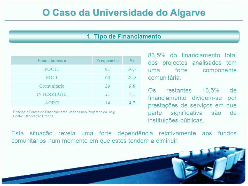 O Caso da Universidade do Algarve Domínio CientíficoFrequências% Ciências Naturais 14549,0 Ciências e Tecnologias Agrárias 4515,2 Não Definido 3913,2 Engenharias / Tecnologias 3913,2 Ciências Humanas e Sociais 175,7 Ciências da Saúde 113,7 Total 296100 Domínios Científicos dos Projectos da UAlg Fonte: Elaboração própria Verifica-se uma grande representatividade do domínio das ciências naturais (49%) não deixa dúvidas de que esta é a principal área de investigação desta universidade.