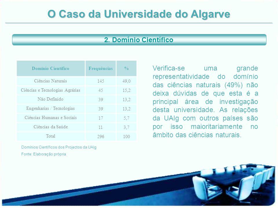 O Caso da Universidade do Algarve Domínio CientíficoFrequências% Ciências Naturais 14549,0 Ciências e Tecnologias Agrárias 4515,2 Não Definido 3913,2
