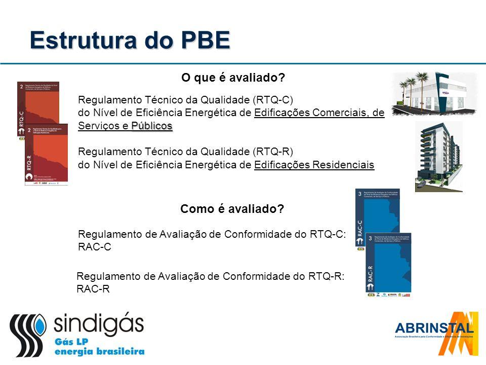 Estrutura do PBE Regulamento de Avaliação de Conformidade do RTQ-C: RAC-C Regulamento de Avaliação de Conformidade do RTQ-R: RAC-R O que é avaliado? P