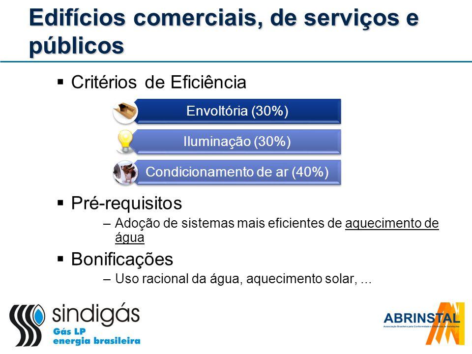 Edifícios comerciais, de serviços e públicos Critérios de Eficiência Pré-requisitos –Adoção de sistemas mais eficientes de aquecimento de água Bonific