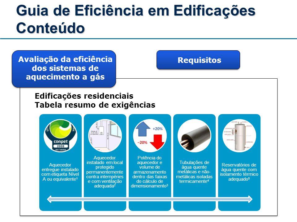 Guia de Eficiência em Edificações Conteúdo Avaliação da eficiência dos sistemas de aquecimento a gás Edificações residenciais Tabela resumo de exigênc