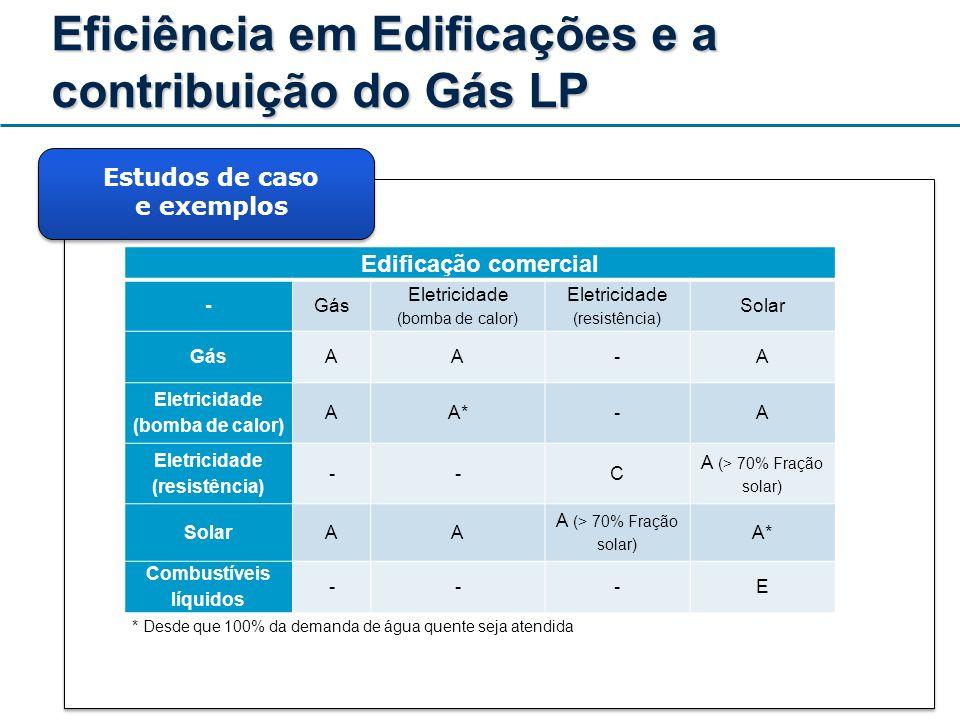 Eficiência em Edificações e a contribuição do Gás LP Estudos de caso e exemplos Edificação comercial -Gás Eletricidade (bomba de calor) Eletricidade (