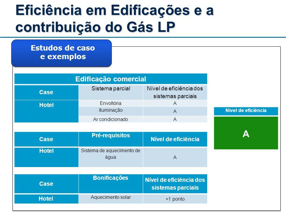Eficiência em Edificações e a contribuição do Gás LP Estudos de caso e exemplos Edificação comercial Case Sistema parcial Nível de eficiência dos sist
