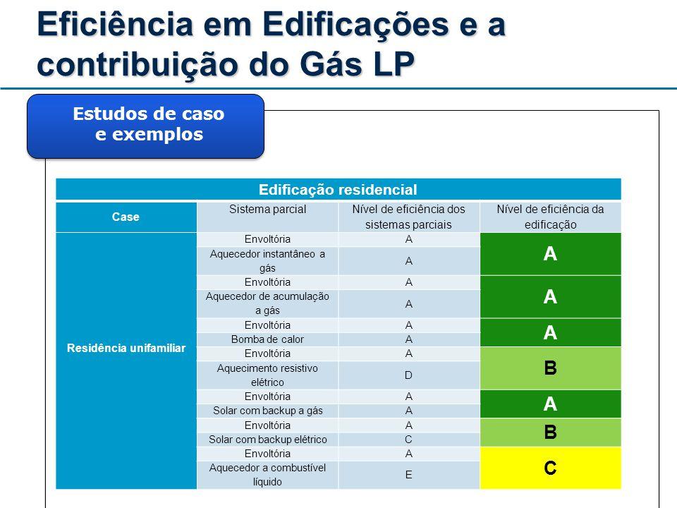 Eficiência em Edificações e a contribuição do Gás LP Estudos de caso e exemplos Edificação residencial Case Sistema parcial Nível de eficiência dos si
