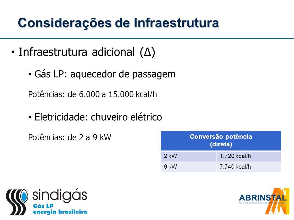 Considerações de Infraestrutura Infraestrutura adicional (Δ) Gás LP: aquecedor de passagem Potências: de 6.000 a 15.000 kcal/h Eletricidade: chuveiro