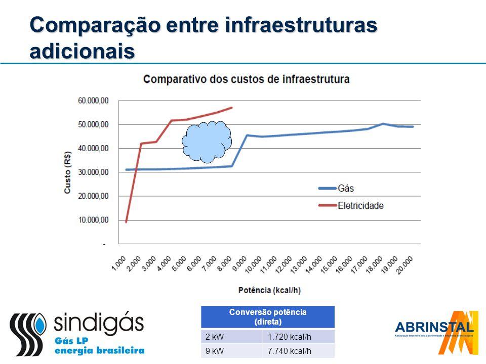 Comparação entre infraestruturas adicionais Conversão potência (direta) 2 kW1.720 kcal/h 9 kW7.740 kcal/h