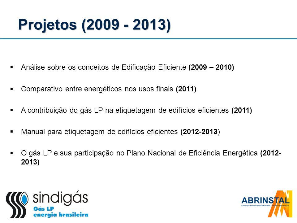 Projetos (2009 - 2013) Análise sobre os conceitos de Edificação Eficiente (2009 – 2010) Comparativo entre energéticos nos usos finais (2011) A contrib