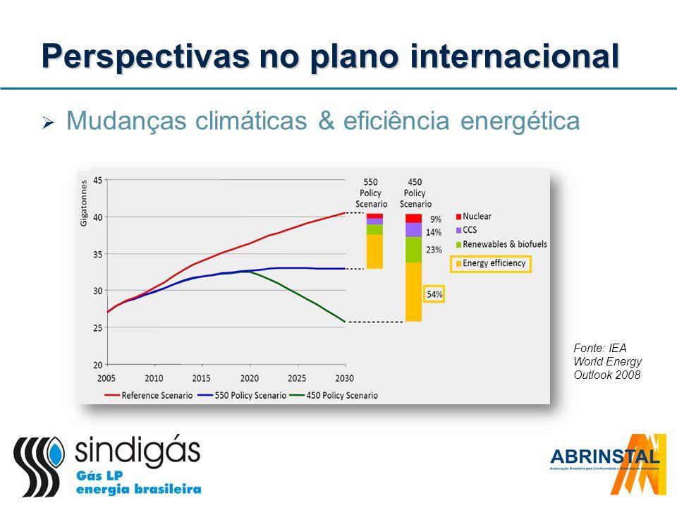 Perspectivas no plano internacional Mudanças climáticas & eficiência energética Fonte: IEA World Energy Outlook 2008