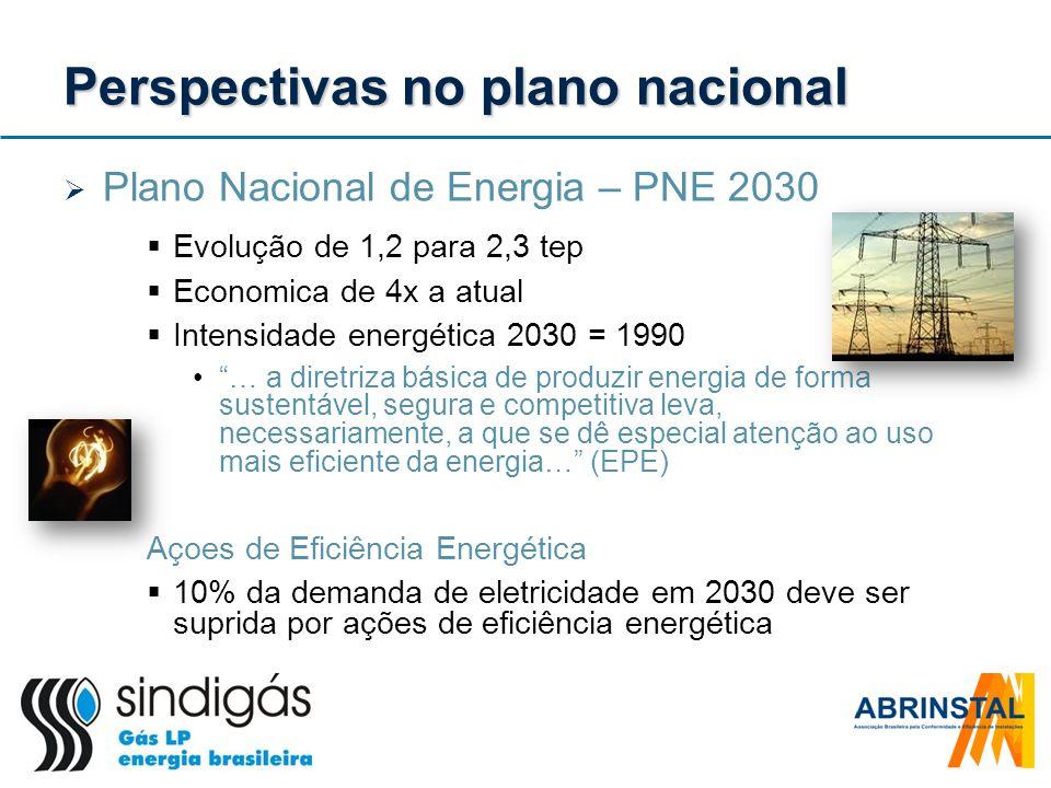 Perspectivas no plano nacional Plano Nacional de Energia – PNE 2030 Evolução de 1,2 para 2,3 tep Economica de 4x a atual Intensidade energética 2030 =